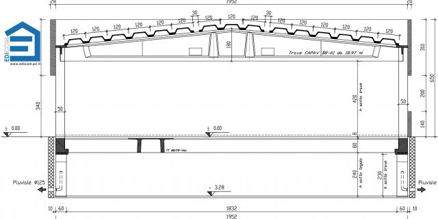 struttura progettata da edicom sezione
